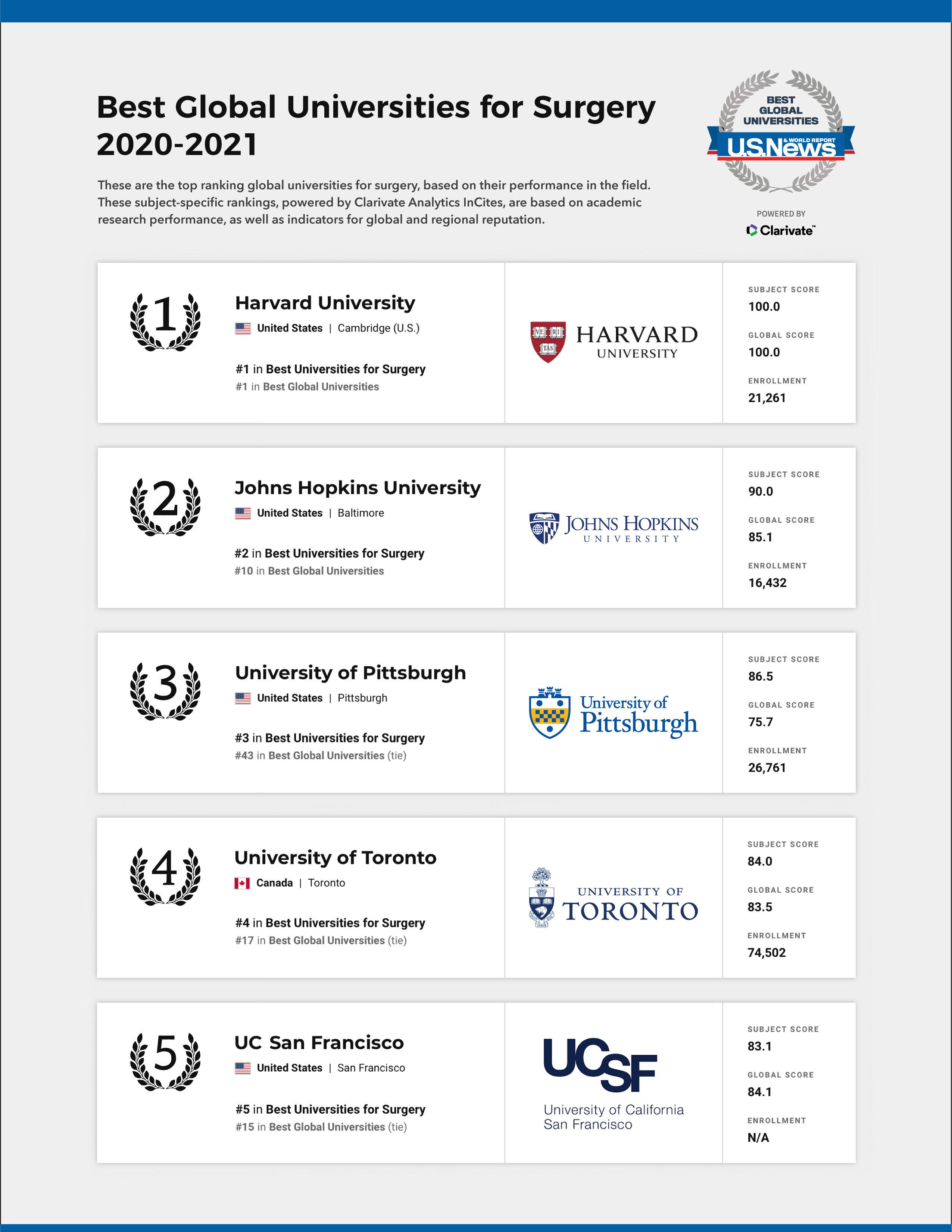 best global universities for surgery 2020-2021